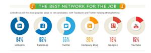 HR-Social-Networks