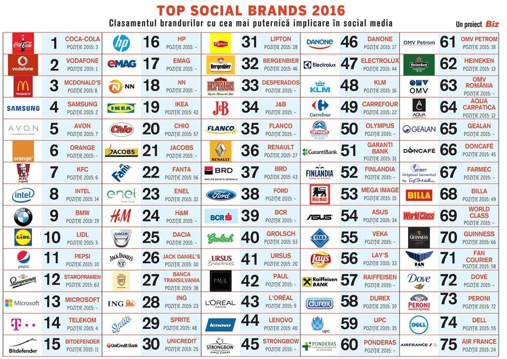 top-social-brands-2016-1