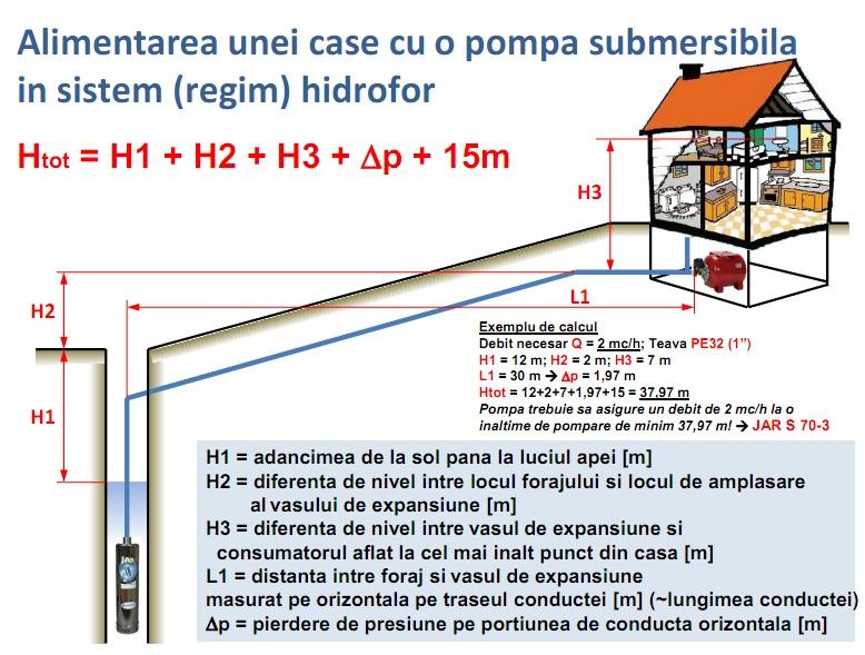 alimentarea-unei-case-cu-o-pompa-submersibila-in-sistem-hidrofor1